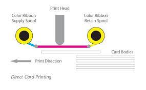 DTC printing
