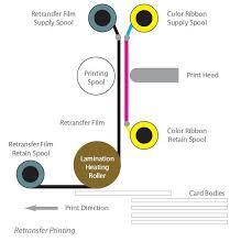 re-transfer printing