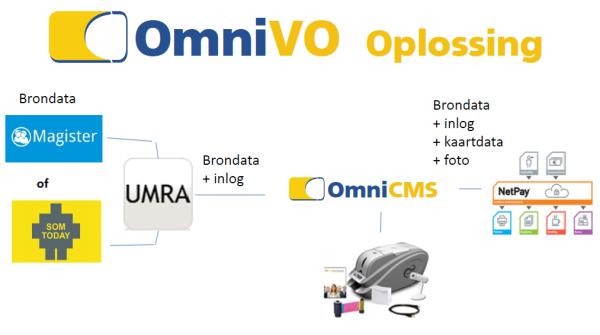 OmniVO advertentie